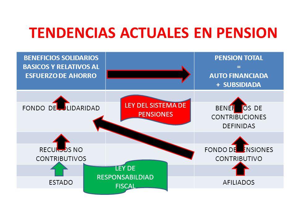 BENEFICIOS SOLIDARIOS BASICOS Y RELATIVOS AL ESFUERZO DE AHORRO PENSION TOTAL = AUTO FINANCIADA + SUBSIDIADA FONDO DE SOLIDARIDADBENEFICIOS DE CONTRIB