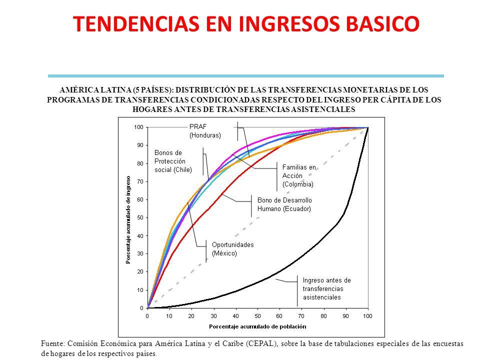 AMÉRICA LATINA (5 PAÍSES): DISTRIBUCIÓN DE LAS TRANSFERENCIAS MONETARIAS DE LOS PROGRAMAS DE TRANSFERENCIAS CONDICIONADAS RESPECTO DEL INGRESO PER CÁP