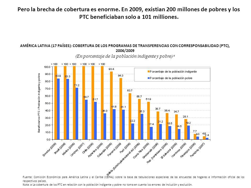 Pero la brecha de cobertura es enorme. En 2009, existian 200 millones de pobres y los PTC beneficiaban solo a 101 milliones. AMÉRICA LATINA (17 PAÍSES