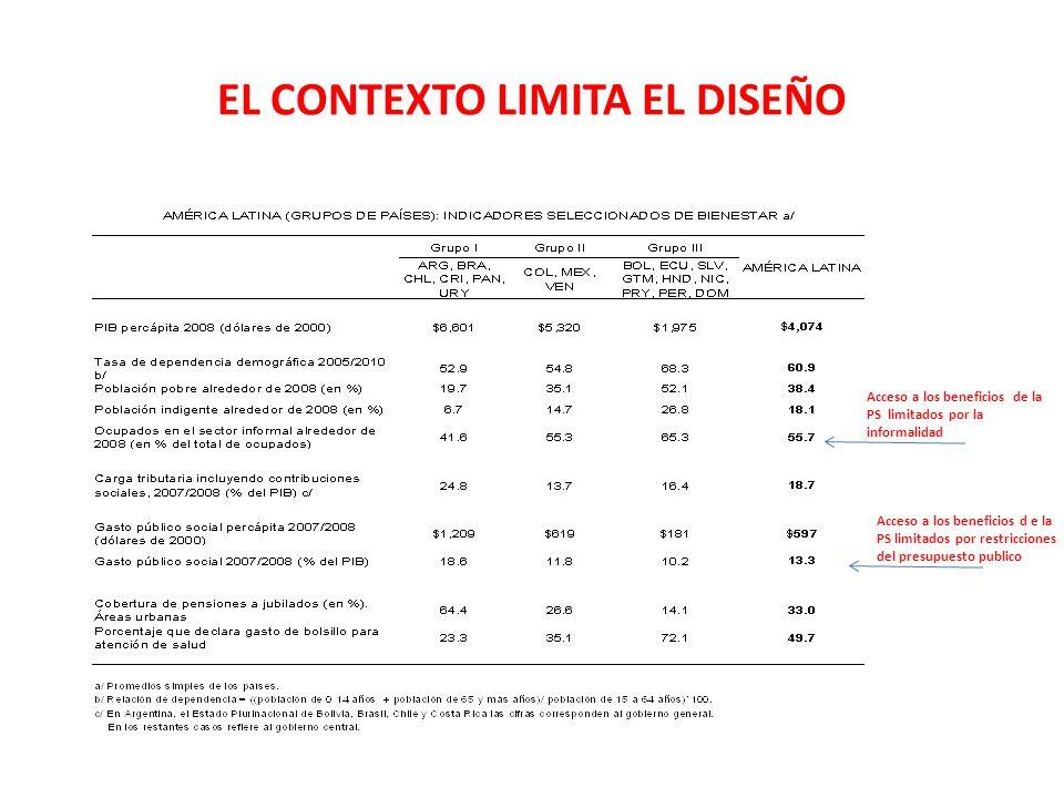EL CONTEXTO LIMITA EL DISEÑO Acceso a los beneficios de la PS limitados por la informalidad Acceso a los beneficios d e la PS limitados por restriccio