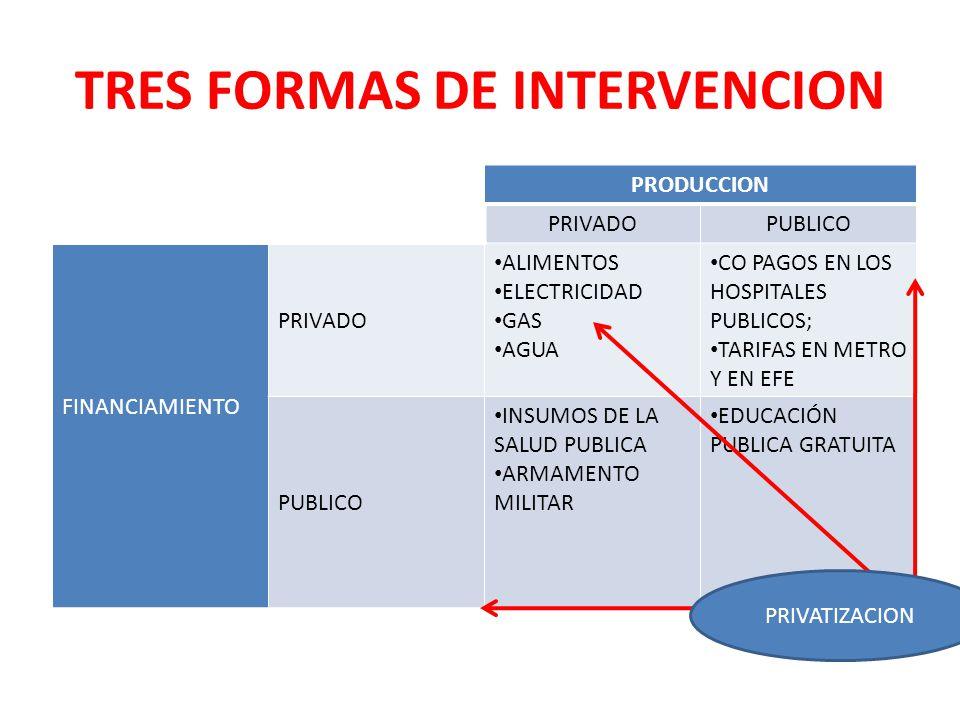 TRES FORMAS DE INTERVENCION PRODUCCION PRIVADOPUBLICO FINANCIAMIENTO PRIVADO ALIMENTOS ELECTRICIDAD GAS AGUA CO PAGOS EN LOS HOSPITALES PUBLICOS; TARI