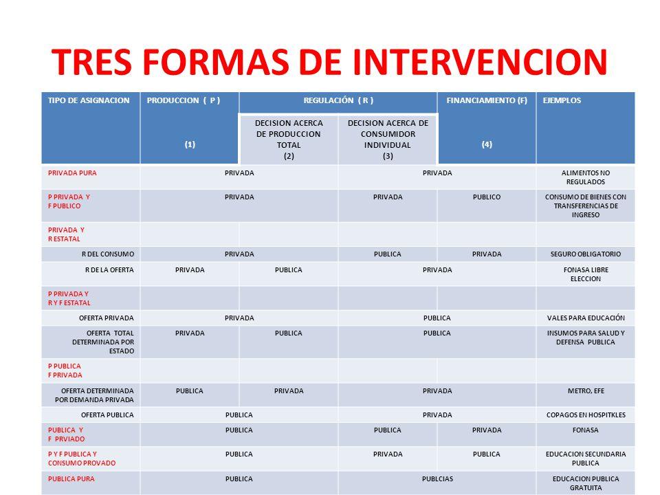TIPO DE ASIGNACIONPRODUCCION ( P ) (1) REGULACIÓN ( R )FINANCIAMIENTO (F) (4) EJEMPLOS DECISION ACERCA DE PRODUCCION TOTAL (2) DECISION ACERCA DE CONS