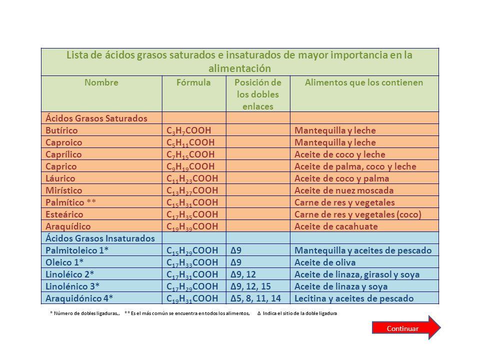Lista de ácidos grasos saturados e insaturados de mayor importancia en la alimentación NombreFórmulaPosición de los dobles enlaces Alimentos que los c