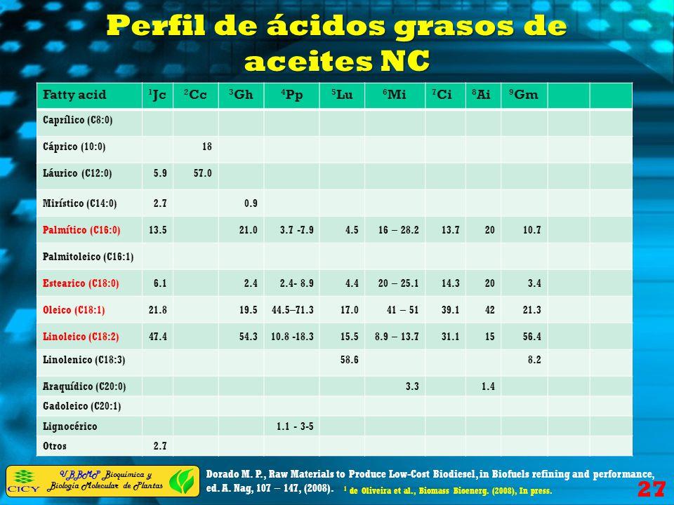UBBMP Bioquímica y Biología Molecular de Plantas Perfil de ácidos grasos de aceites NC Fatty acid 1 Jc 2 Cc 3 Gh 4 Pp 5 Lu 6 Mi 7 Ci 8 Ai 9 Gm Capríli