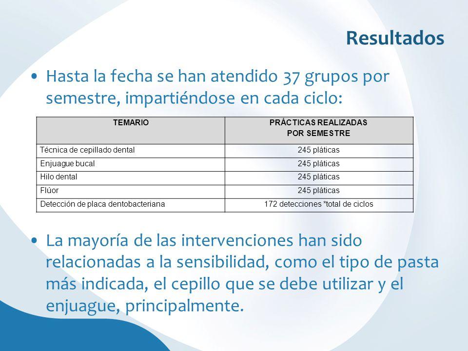 Resultados Hasta la fecha se han atendido 37 grupos por semestre, impartiéndose en cada ciclo: La mayoría de las intervenciones han sido relacionadas