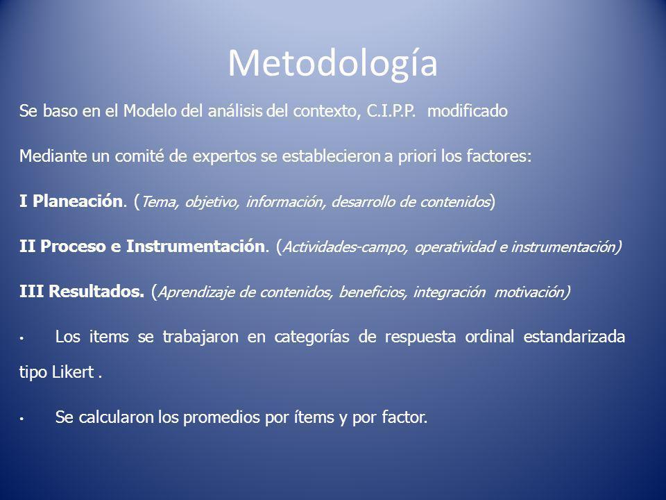 Metodología Para la validez de los instrumentos: Se aplicó el análisis de consistencia interna mediante el Afa de Cronbach.