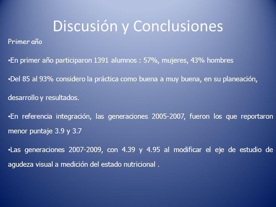 Discusión y Conclusiones Segundo año Segundo año, participaron 1284 alumnos 38% hombres y 62% mujeres.