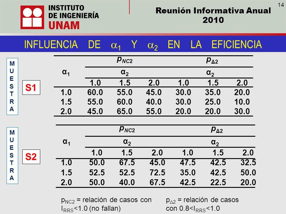 Reunión Informativa Anual 2010 INFLUENCIA DE 1 Y 2 EN LA EFICIENCIA MUESTRAMUESTRA MUESTRAMUESTRA p NC2 p Δ2 α1α1 α2α2 α2α2 1.01.52.01.01.52.0 1.060.0