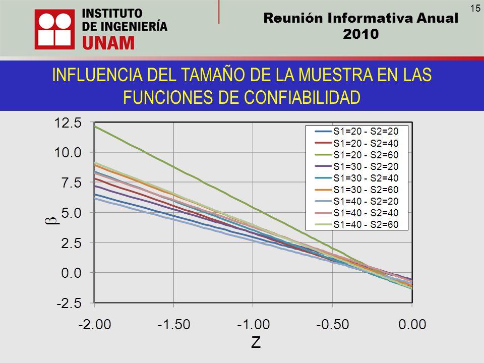 Reunión Informativa Anual 2010 INFLUENCIA DEL TAMAÑO DE LA MUESTRA EN LAS FUNCIONES DE CONFIABILIDAD 15
