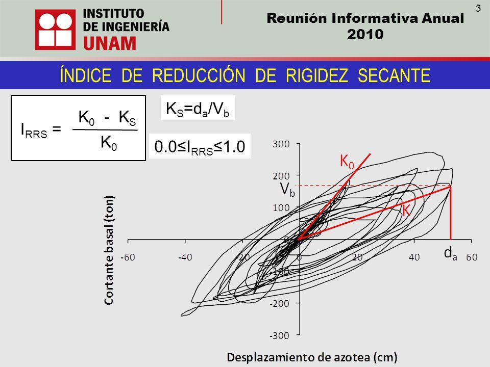 Reunión Informativa Anual 2010 ÍNDICE DE REDUCCIÓN DE RIGIDEZ SECANTE I RRS = K 0 - K S K0K0 0.0I RRS 1.0 K S =d a /V b 3
