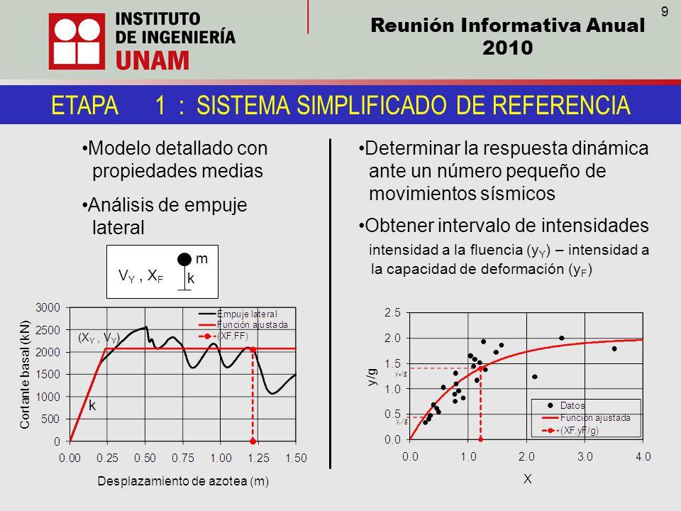Reunión Informativa Anual 2010 ETAPA 1 : SISTEMA SIMPLIFICADO DE REFERENCIA Modelo detallado con propiedades medias Análisis de empuje lateral Determi