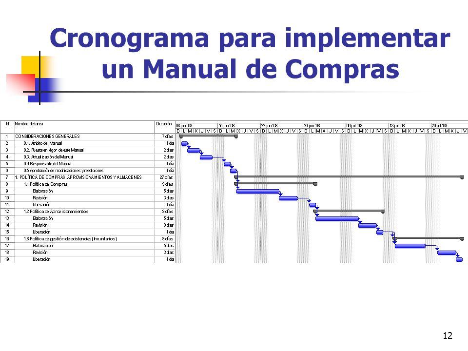 12 Cronograma para implementar un Manual de Compras