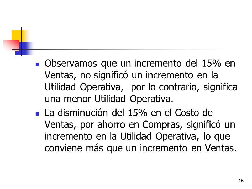 16 Observamos que un incremento del 15% en Ventas, no significó un incremento en la Utilidad Operativa, por lo contrario, significa una menor Utilidad Operativa.