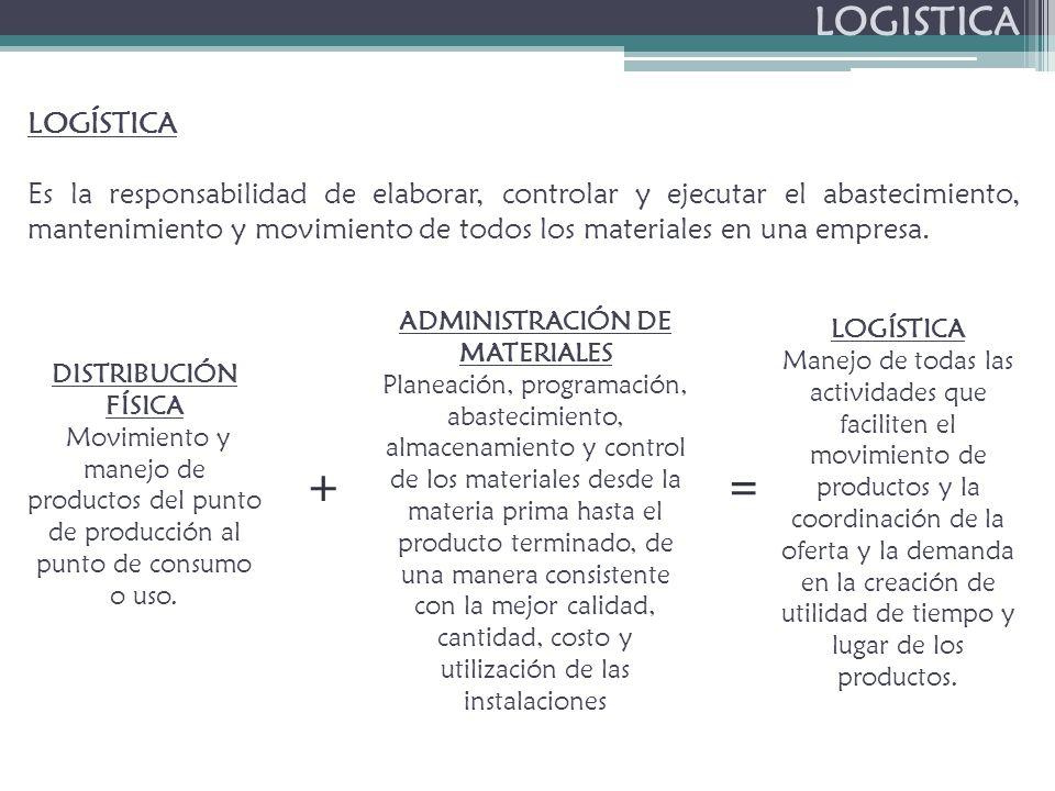 LOGISTICA LOGÍSTICA Es la responsabilidad de elaborar, controlar y ejecutar el abastecimiento, mantenimiento y movimiento de todos los materiales en una empresa.