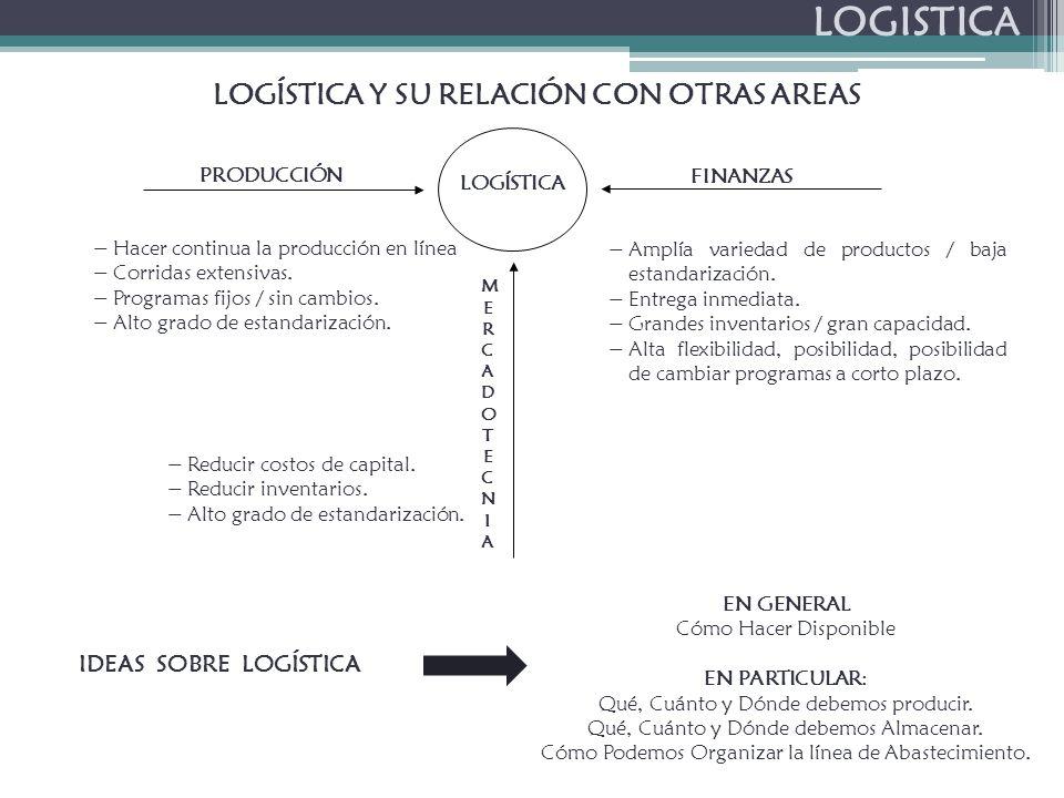 LOGISTICA EN GENERAL Cómo Hacer Disponible EN PARTICULAR: Qué, Cuánto y Dónde debemos producir.