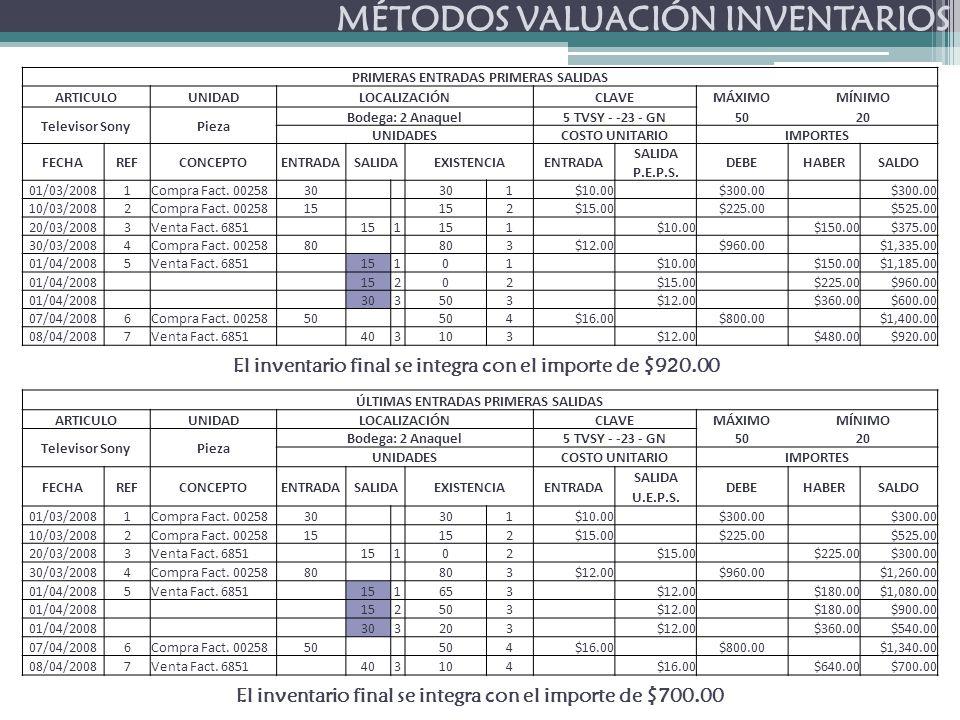 MÉTODOS VALUACIÓN INVENTARIOS El inventario final se integra con el importe de $920.00 El inventario final se integra con el importe de $700.00 PRIMERAS ENTRADAS PRIMERAS SALIDAS ARTICULOUNIDADLOCALIZACIÓNCLAVEMÁXIMOMÍNIMO Televisor SonyPieza Bodega: 2 Anaquel5 TVSY - -23 - GN5020 UNIDADESCOSTO UNITARIOIMPORTES FECHAREFCONCEPTOENTRADASALIDAEXISTENCIAENTRADA SALIDA DEBEHABERSALDO P.E.P.S.