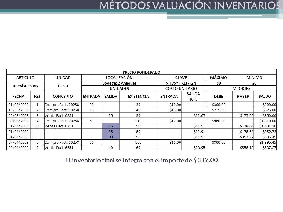 MÉTODOS VALUACIÓN INVENTARIOS El inventario final se integra con el importe de $837.00 PRECIO PONDERADO ARTICULOUNIDADLOCALIZACIÓNCLAVEMÁXIMOMÍNIMO Televisor SonyPieza Bodega: 2 Anaquel5 TVSY - -23 - GN5020 UNIDADESCOSTO UNITARIOIMPORTES FECHAREFCONCEPTOENTRADASALIDAEXISTENCIAENTRADA SALIDA DEBEHABERSALDO P.P.