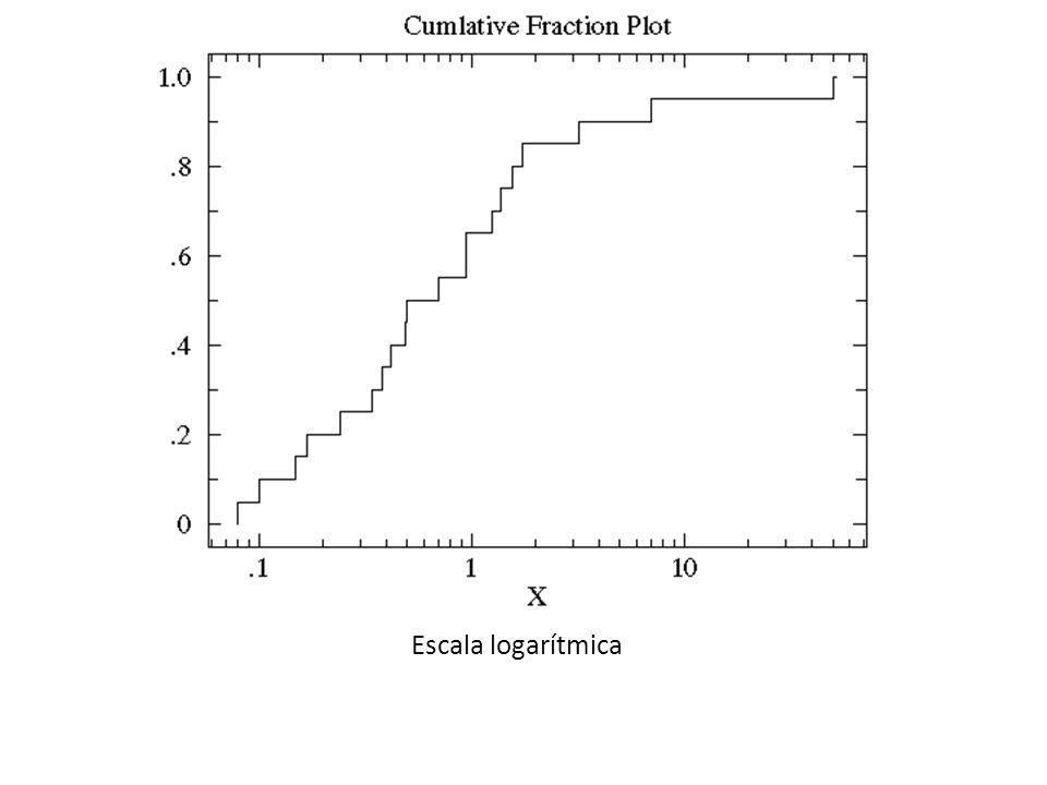 Los sets de datos control y de tratamiento, abarcan más o menos el mismo rango de valores.
