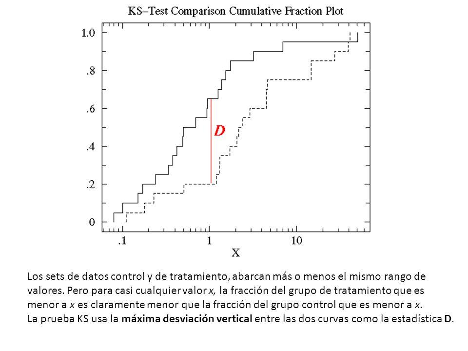 Otro ejemplín con otros datos: En este caso, las ditribuciones también son significativamente diferentes.