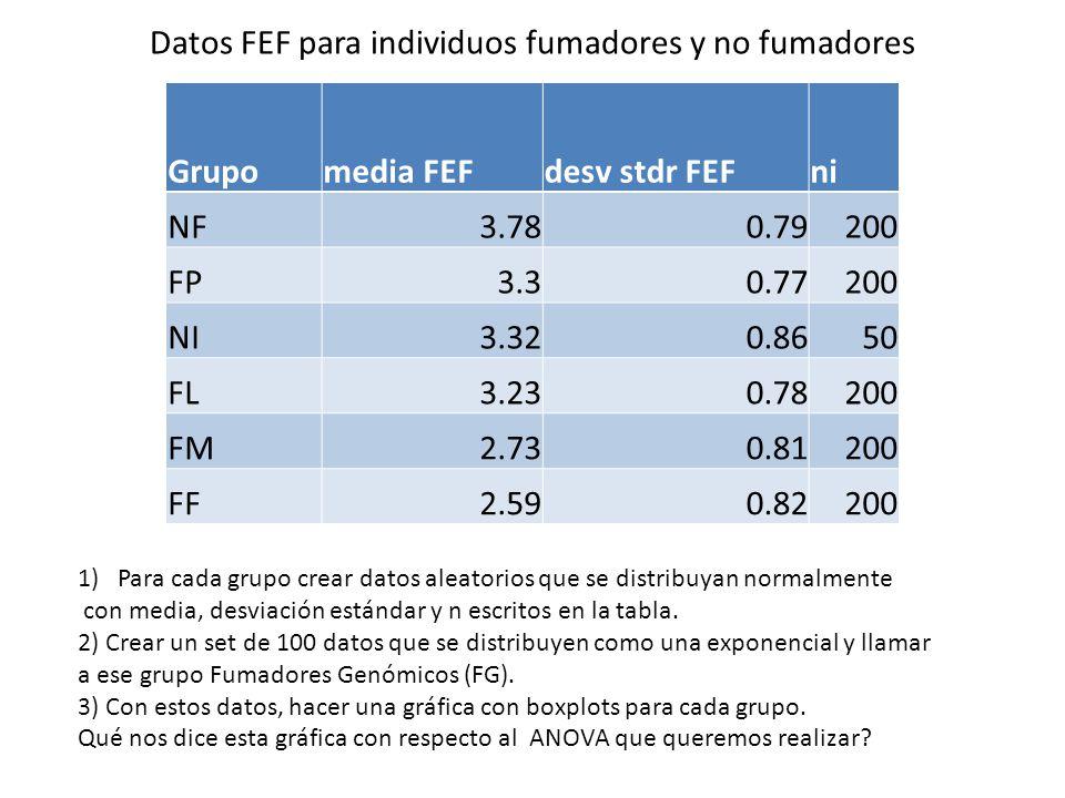 Datos FEF para individuos fumadores y no fumadores Grupomedia FEFdesv stdr FEFni NF3.780.79200 FP3.30.77200 NI3.320.8650 FL3.230.78200 FM2.730.81200 F