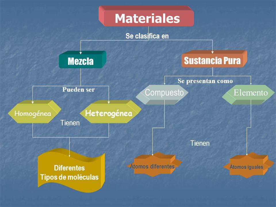 Mezcla Sustancia Pura Homogénea Heterogénea Se clasifica en Pueden ser Átomos iguales Diferentes Tipos de moléculas Átomos diferentes Tienen Materiale