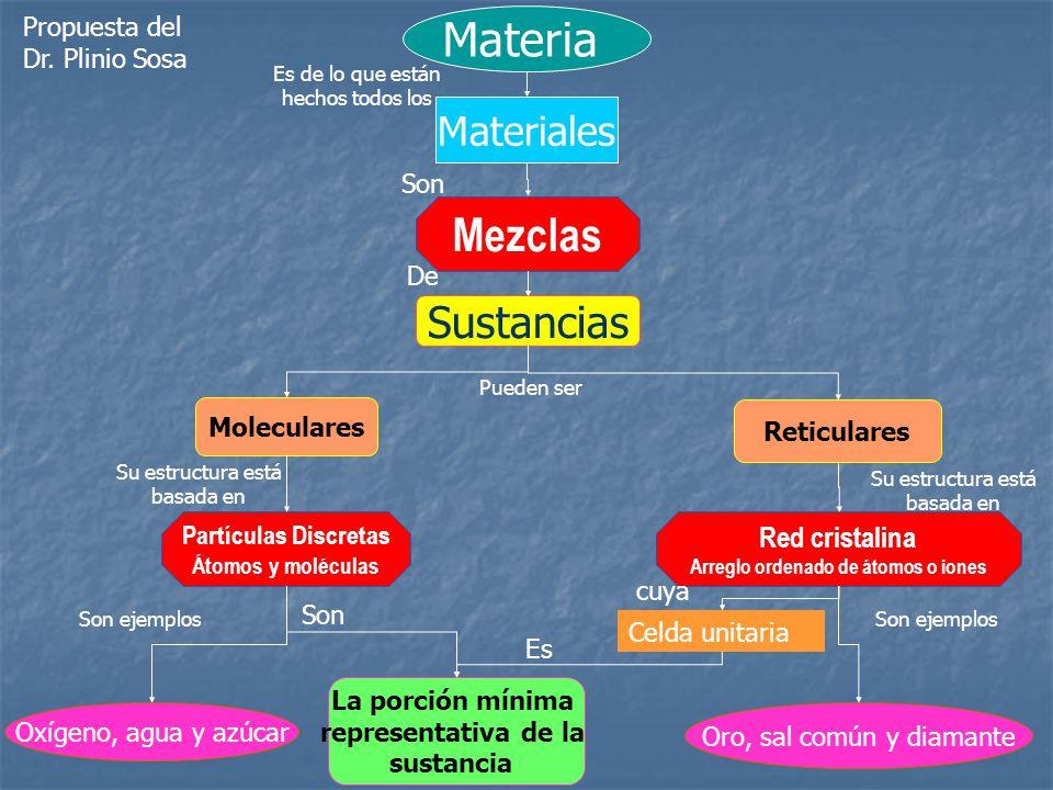 Materia Materiales Sustancias Moleculares Reticulares Partículas Discretas Átomos y moléculas Red cristalina Arreglo ordenado de átomos o iones Celda