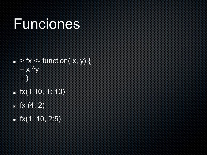 Funciones > fx fx <- function( x, y) { + x ^y + } fx(1:10, 1: 10) fx (4, 2) fx(1: 10, 2:5)