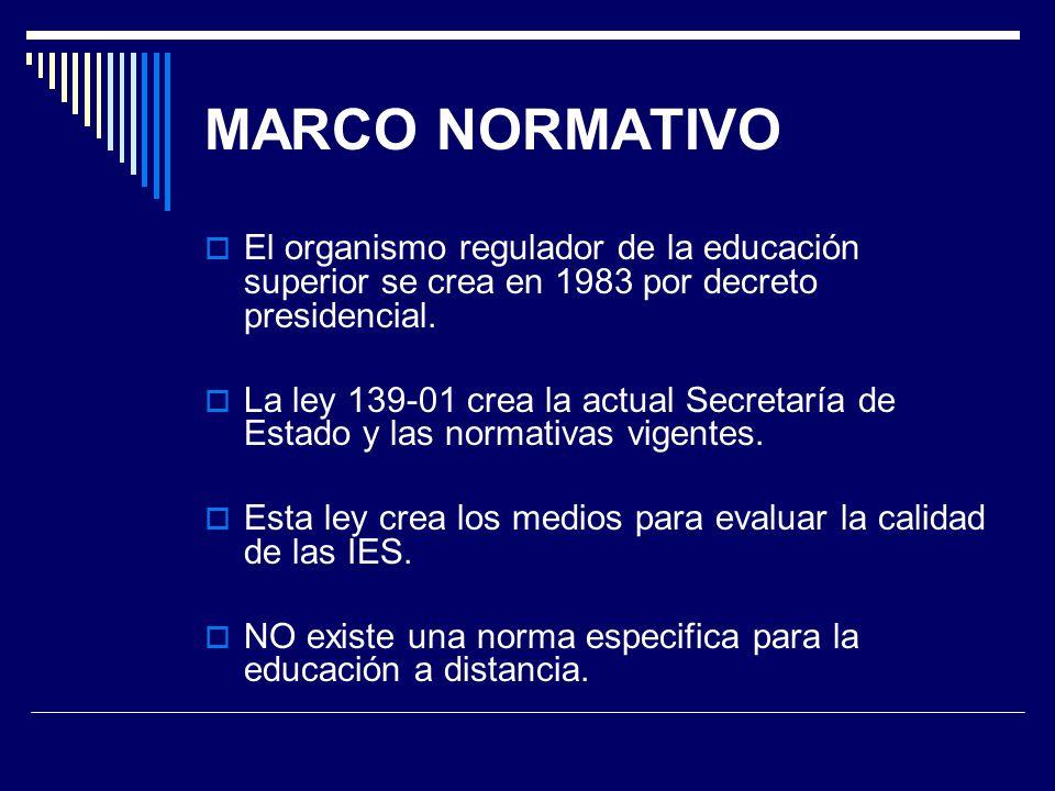 MARCO NORMATIVO El organismo regulador de la educación superior se crea en 1983 por decreto presidencial. La ley 139-01 crea la actual Secretaría de E