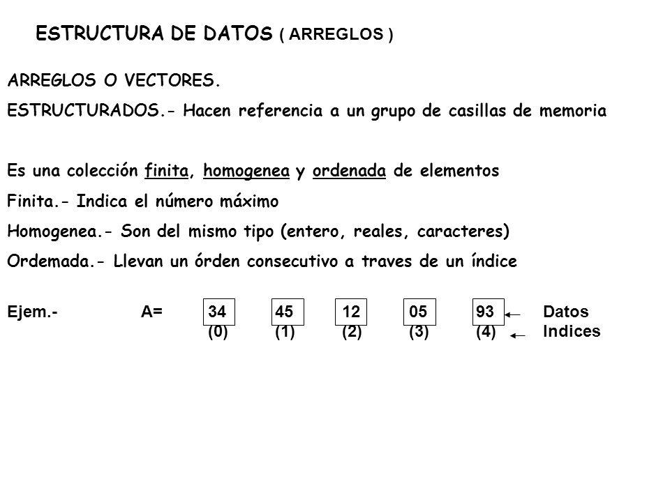 ESTRUCTURA DE DATOS ( ARREGLOS ) ARREGLOS UNIDEMENCIONALES O VECTORES.