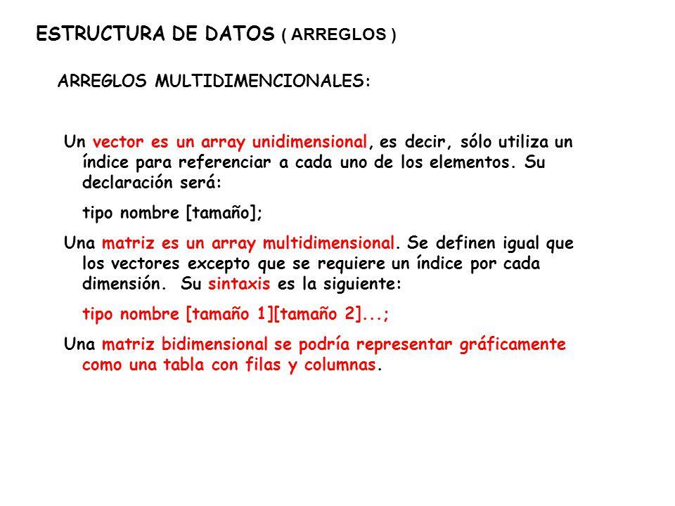 ESTRUCTURA DE DATOS ( ARREGLOS ) ARREGLOS MULTIDIMENCIONALES: Ejem.- Una matriz de 2X3 (2 filas por 3 columnas) se inicializa en C/C++ como: int matriz[2][3] = { { 20,50,30 }, { 4,15,166 } }; Otra manera es llenar el arreglo mediante una instrucción FOR anidada