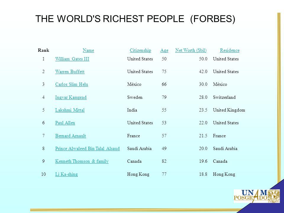 THE WORLD'S RICHEST PEOPLE (FORBES) RankNameCitizenshipAgeNet Worth ($bil)Residence 1William Gates IIIUnited States5050.0United States 2Warren Buffett