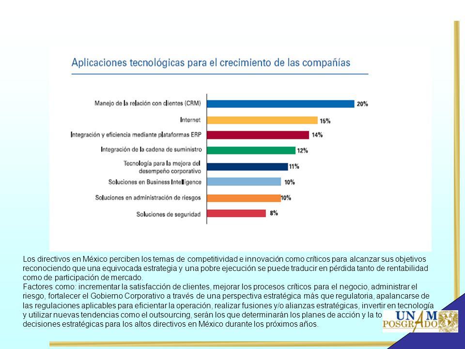 Los directivos en México perciben los temas de competitividad e innovación como críticos para alcanzar sus objetivos reconociendo que una equivocada e