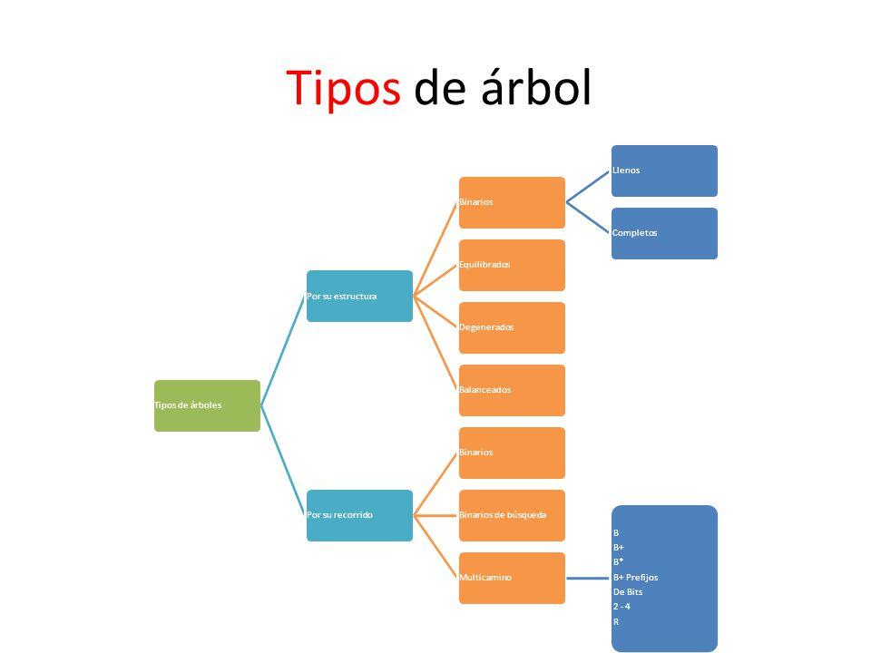 Tipos de árbol Tipos de árbolesPor su estructuraBinariosLlenosCompletosEquilibradosDegeneradosBalanceadosPor su recorridoBinariosBinarios de búsquedaM