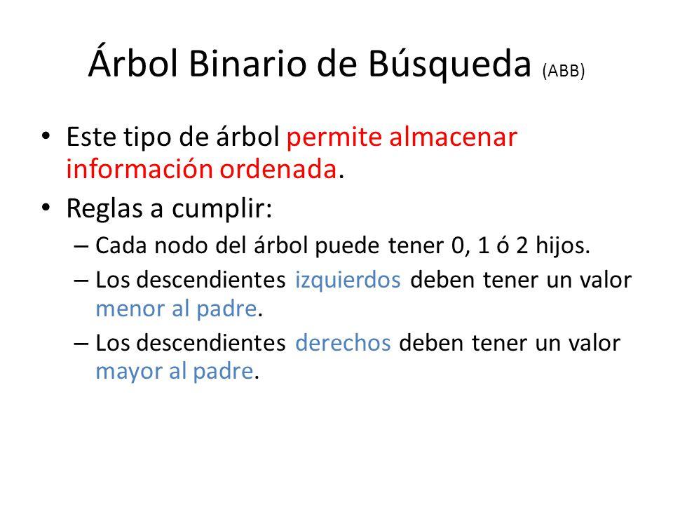 Árbol Binario de Búsqueda (ABB) Este tipo de árbol permite almacenar información ordenada. Reglas a cumplir: – Cada nodo del árbol puede tener 0, 1 ó