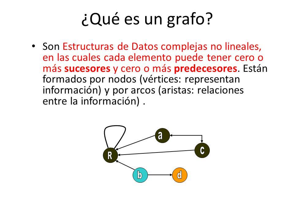 ¿Qué es un grafo? Son Estructuras de Datos complejas no lineales, en las cuales cada elemento puede tener cero o más sucesores y cero o más predecesor