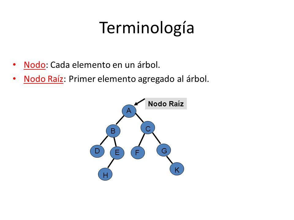 Terminología Nodo: Cada elemento en un árbol. Nodo Raíz: Primer elemento agregado al árbol. B A D E H F K G C Nodo Raíz