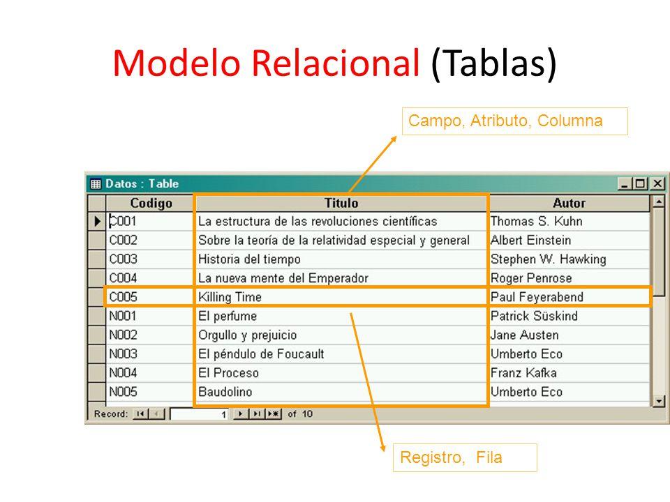 Modelo Relacional (Tablas) Campo, Atributo, Columna Registro, Fila