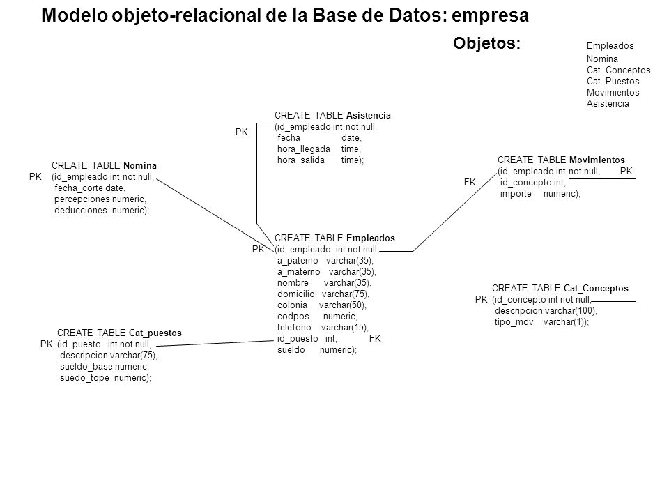 Objetos: Empleados Nomina Cat_Conceptos Cat_Puestos Movimientos Asistencia CREATE TABLE Empleados (id_empleado int not null, a_paterno varchar(35), a_materno varchar(35), nombre varchar(35), domicilio varchar(75), colonia varchar(50), codpos numeric, telefono varchar(15), id_puesto int, sueldo numeric); CREATE TABLE Nomina (id_empleado int not null, fecha_corte date, percepciones numeric, deducciones numeric); CREATE TABLE Cat_Conceptos (id_concepto int not null, descripcion varchar(100), tipo_mov varchar(1)); CREATE TABLE Cat_puestos (id_puesto int not null, descripcion varchar(75), sueldo_base numeric, suedo_tope numeric); CREATE TABLE Movimientos (id_empleado int not null, id_concepto int, importe numeric); CREATE TABLE Asistencia (id_empleado int not null, fecha date, hora_llegada time, hora_salida time); FK PK FK PK Modelo objeto-relacional de la Base de Datos: empresa