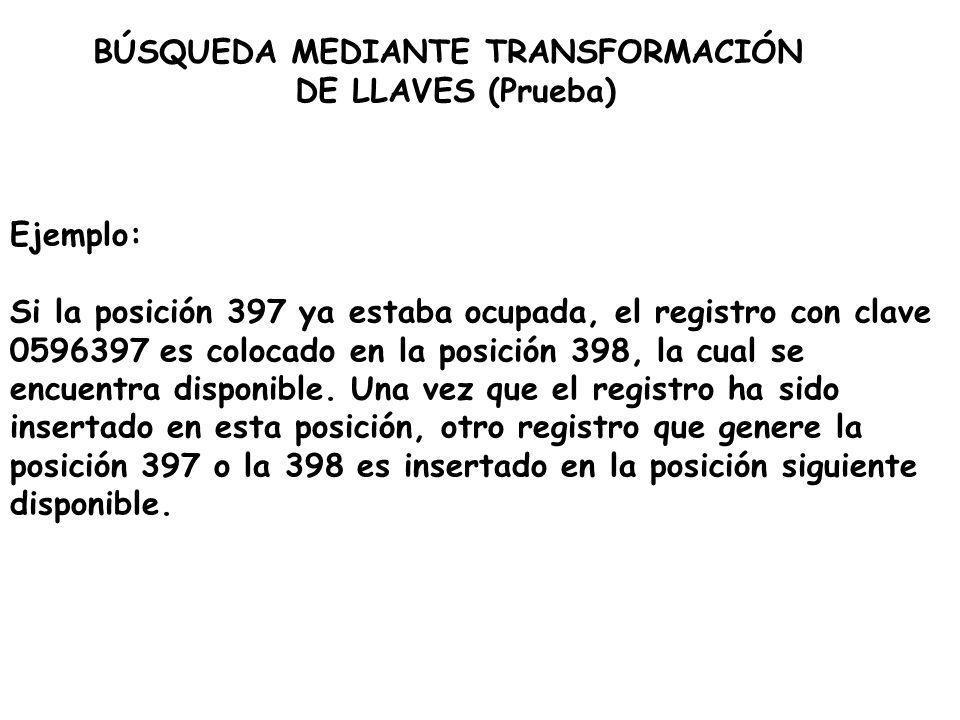 Ejemplo: Si la posición 397 ya estaba ocupada, el registro con clave 0596397 es colocado en la posición 398, la cual se encuentra disponible. Una vez