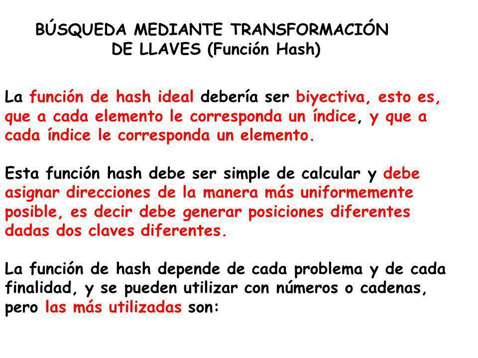 La función de hash ideal debería ser biyectiva, esto es, que a cada elemento le corresponda un índice, y que a cada índice le corresponda un elemento.
