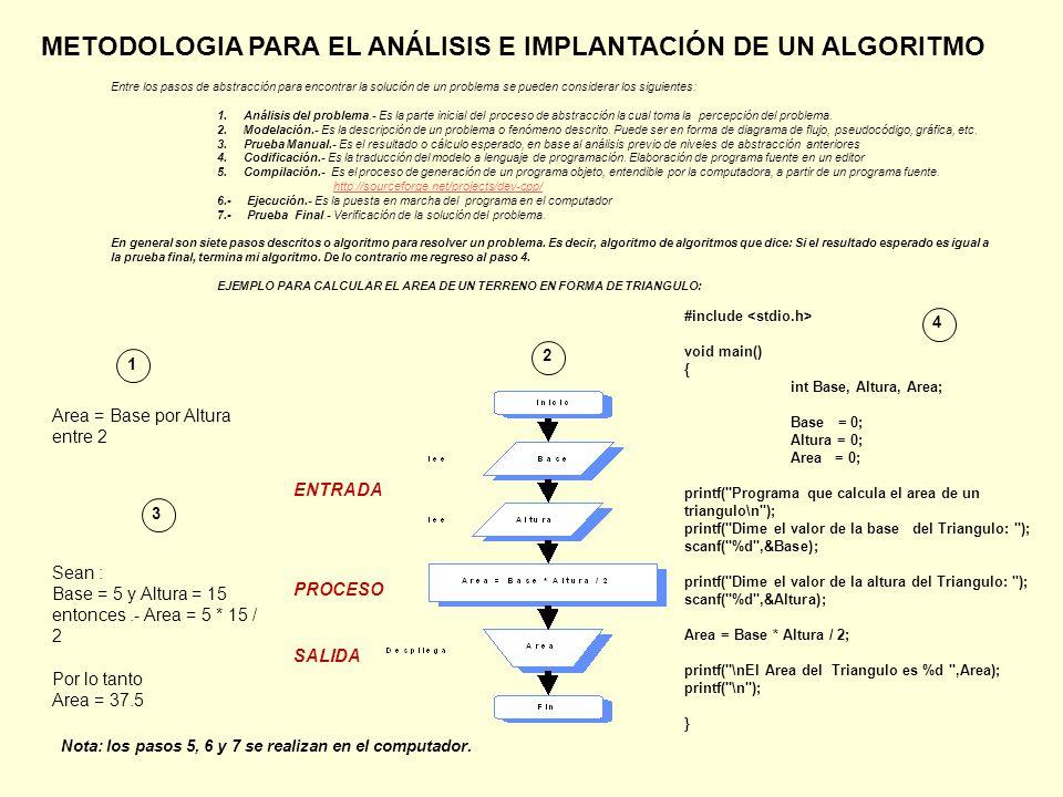 Entre los pasos de abstracción para encontrar la solución de un problema se pueden considerar los siguientes: 1.Análisis del problema.- Es la parte inicial del proceso de abstracción la cual toma la percepción del problema.