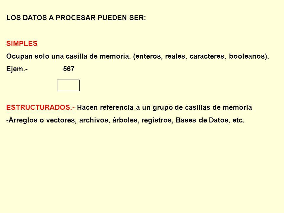 LOS DATOS A PROCESAR PUEDEN SER: SIMPLES Ocupan solo una casilla de memoria.