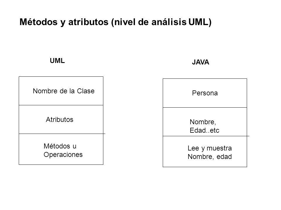 Métodos y atributos (nivel de análisis UML) UML Nombre de la Clase Atributos Métodos u Operaciones Persona Nombre, Edad..etc Lee y muestra Nombre, eda