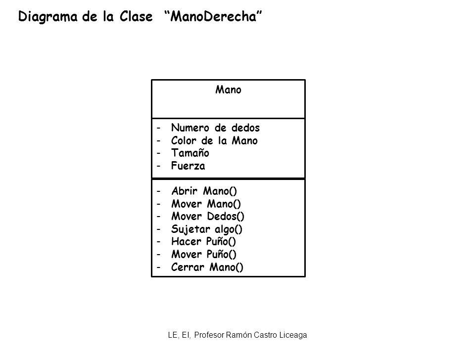 LE, EI, Profesor Ramón Castro Liceaga Diagrama de la Clase ManoDerecha Mano -Numero de dedos -Color de la Mano -Tamaño -Fuerza -Abrir Mano() -Mover Ma