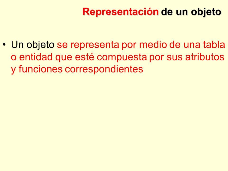 Representación de un objeto Un objeto se representa por medio de una tabla o entidad que esté compuesta por sus atributos y funciones correspondientes