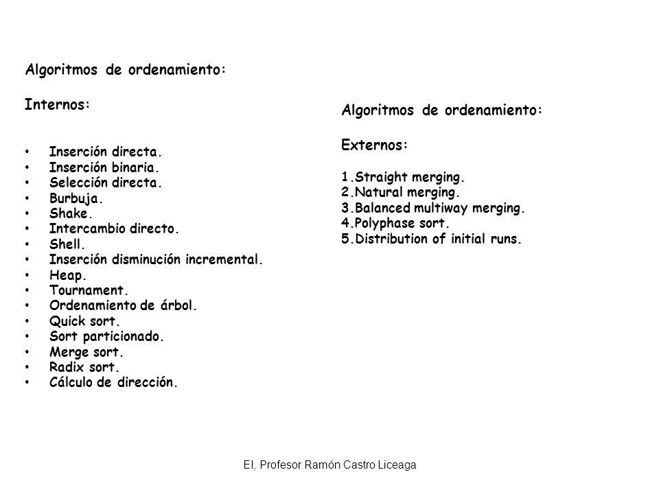EI, Profesor Ramón Castro Liceaga Algoritmos de ordenamiento: Externos: 1.Straight merging. 2.Natural merging. 3.Balanced multiway merging. 4.Polyphas