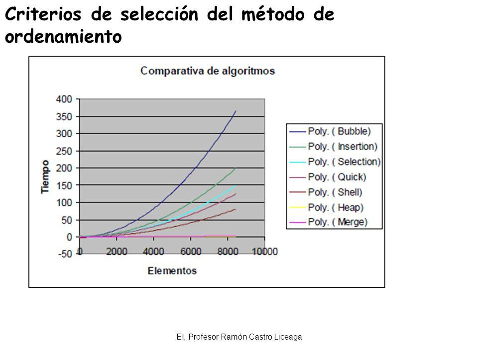 EI, Profesor Ramón Castro Liceaga Criterios de selección del método de ordenamiento