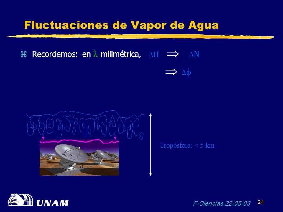 F-Ciencias 22-05-03 24 Fluctuaciones de Vapor de Agua Recordemos: en milimétrica, H N Tropósfera: < 5 km
