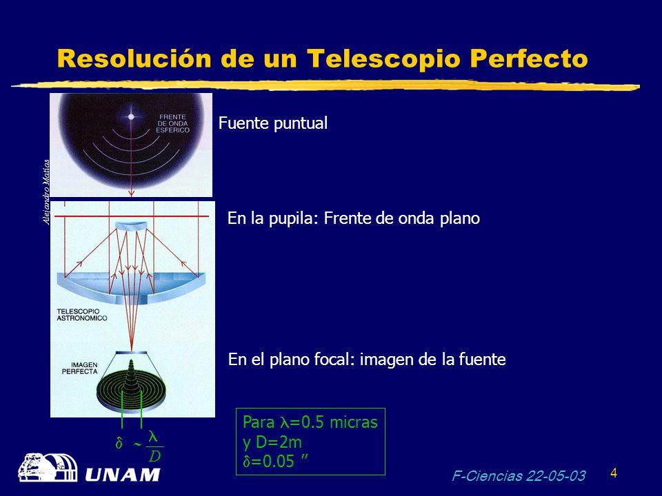 F-Ciencias 22-05-03 4 Resolución de un Telescopio Perfecto Fuente puntual En la pupila: Frente de onda plano En el plano focal: imagen de la fuente D