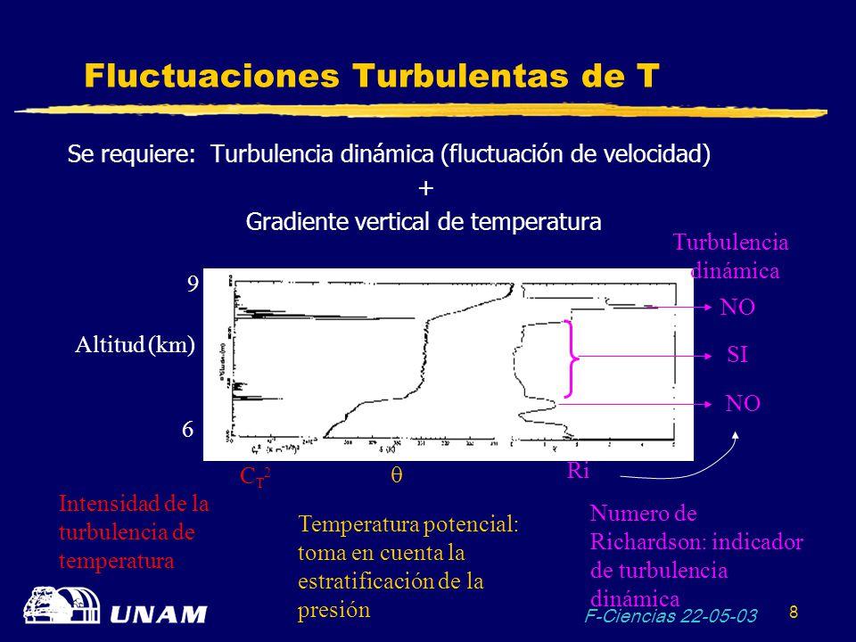 F-Ciencias 22-05-03 9 Capas Finas de Turbulencia Óptica Altitud (km) 0 5 15 20 C N 2 ( m -2/3 ) 0 6.10 -16 10 -16 Espesor típico de las capas: 10 m